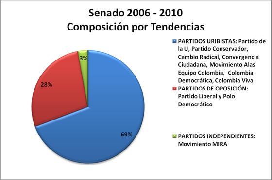 senado_2006