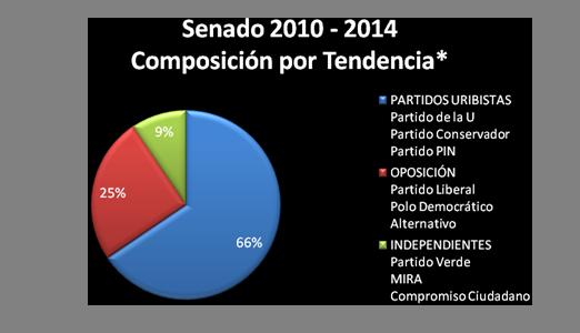 senado_2010