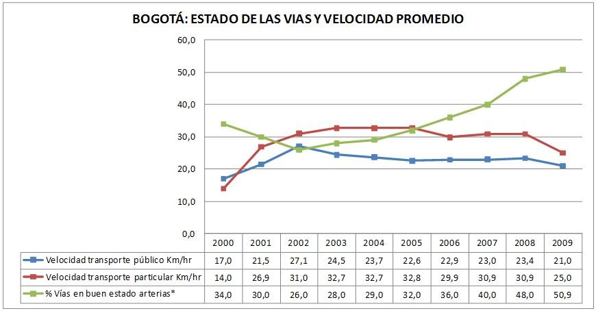 Estado de las vías en Bogotá y velocidad promedio