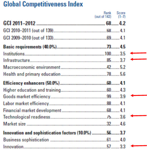 Jorge_Gaitan_global_competitiveness
