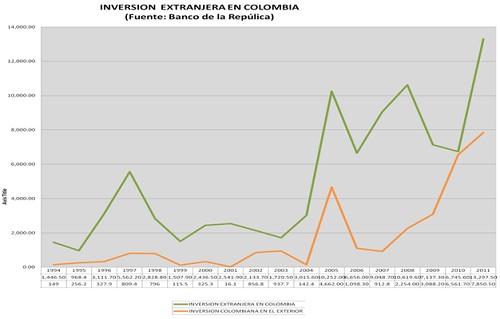 Marcela_Anzola_Inversion_extranjera_Colombia