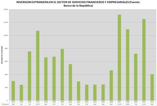 Marcela_Anzola_Inversion_extranjera_sector_financieros