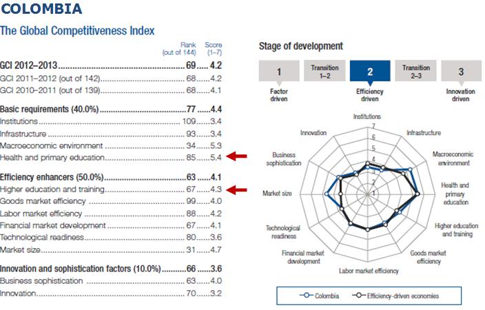 Francisco_Cajiao_educacion_competitiveness