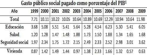 Oscar_Murillo_Venezuela_Gasto_Publico