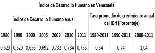 Oscar_Murillo_Venezuela_desarrollo_humano