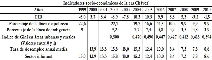 Oscar_Murillo_Venezuela_economia