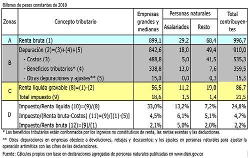 Luis_Barreto_Reforma_tributaria_billones