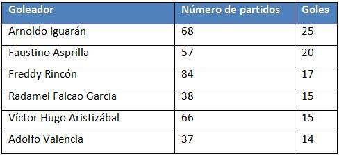 Rodrigo_Hurtado_Falcao_Pekerman_goleador