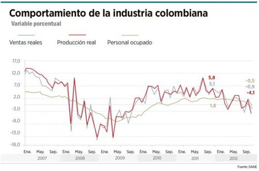 Jorge Gaitan baja productividad comportamiento