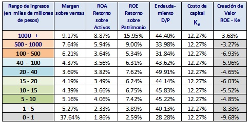 Jorge Gaitan baja productividad patrimonio