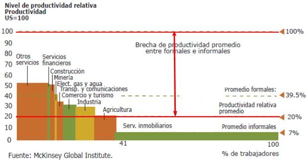 Jorge Gaitan baja productividad productividad