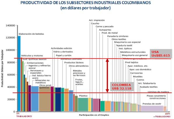 Jorge Gaitan baja productividad subsectores