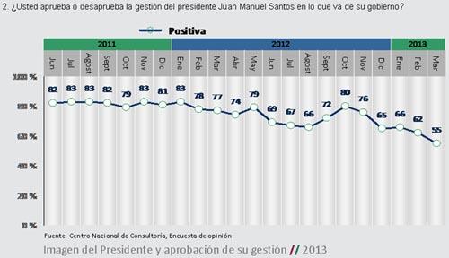 Carlos Lemoine Presidente Santos gestion