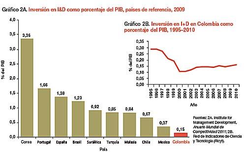 Gabriel Misas desindustrializacion inversion