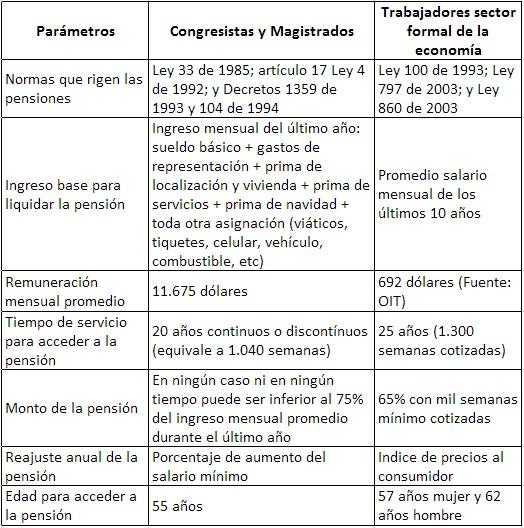 Luis Barreto Pensiones millonarias parametros