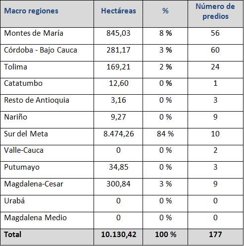 Yamile Salinas ministro agricultura regiones