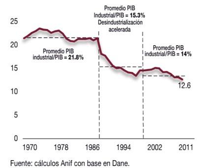 Alejandro Fandino desindustrializacion Colombia PIB