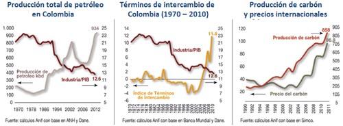 Alejandro Fandino desindustrializacion Colombia produccion