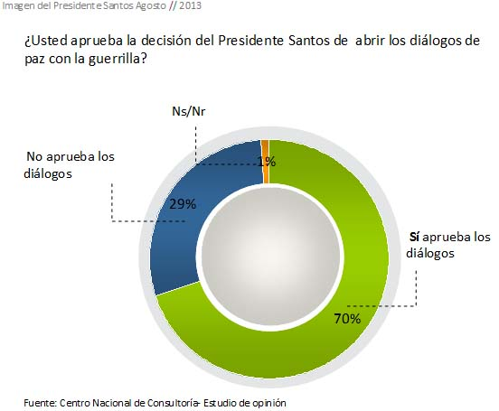 Carlos Lemoine Juan Manuel santos aprueba dialogos FARC