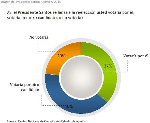 Carlos Lemoine Juan Manuel santos intencion voto