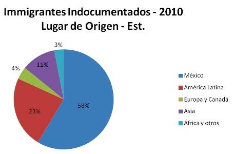Luis Mejia Inmigrantes Indocumentados