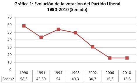 Ruben Sanchez votos liberales