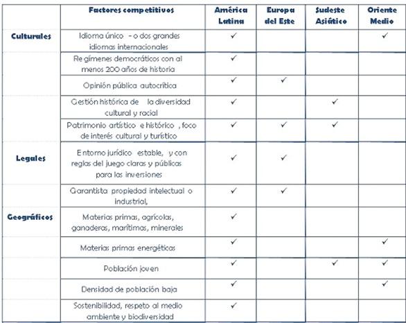 recomendado factores  competitivos