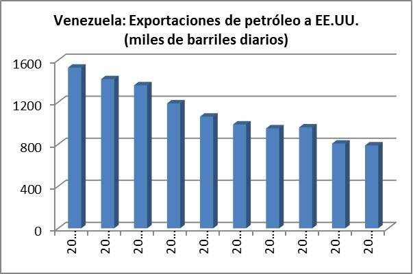 Importaciones de petróleo a venezuela
