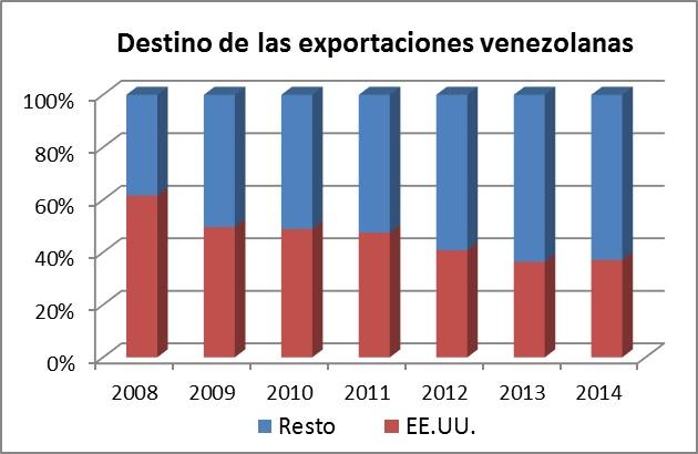 destino de las exportaciones venezolanas
