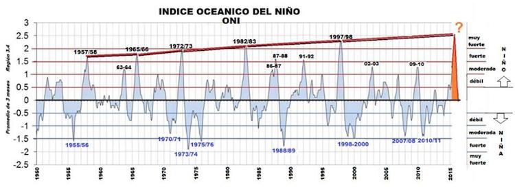 Indice oceanico