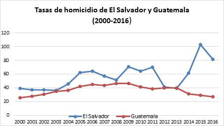 tasas de homicidio en El Salvador y Guatemala