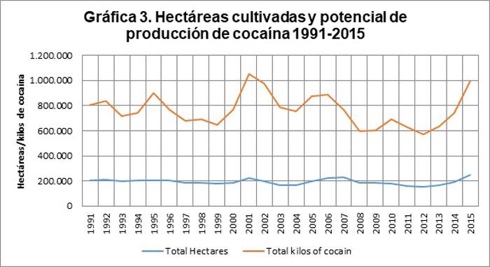 Hectáreas cultivadas y potencial de producción de cocaína