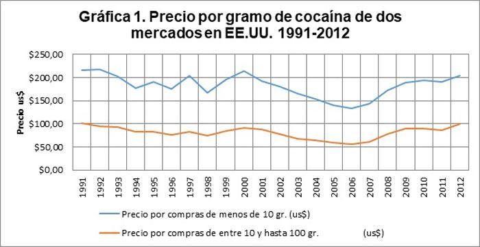 Precio por gramo de cocaína