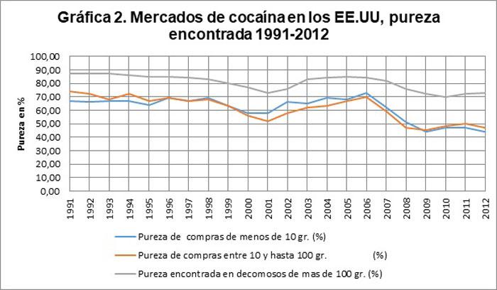 Pureza de la cocaína en los mercados de EEUU