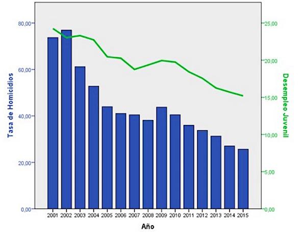 Gráfica 2. Tasa de Homicidios y Desempleo Juvenil 2001-2015