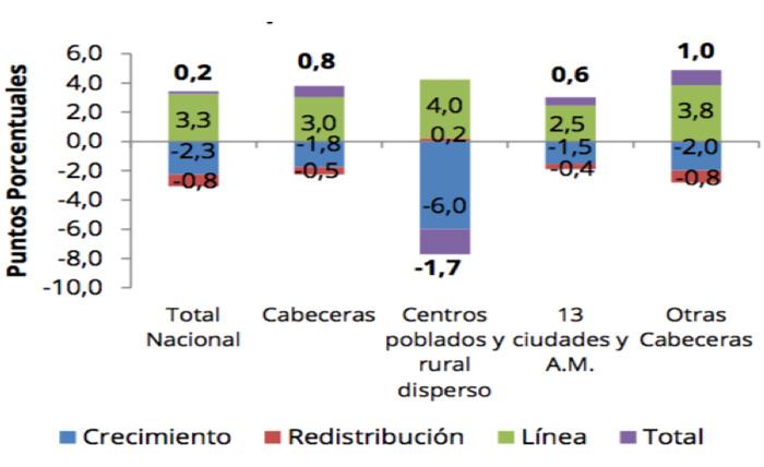 Descomposición de los cambios en la incidencia de la pobreza (LP) entre 2015 y 2016.