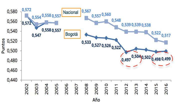 Coeficiente de Gini de los ingresos laborales