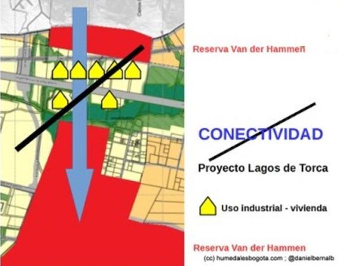 Conectividad tras la Renovación urbana en la Reserva Thomas Van der Hammen