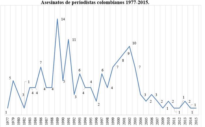asesinatos de periodistas colombianos entre 1977 y 2015