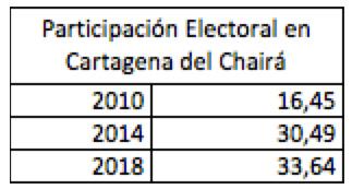 votacion-Cartagena-Chaira-Edinso-Culma.jpg - 24.44 kB