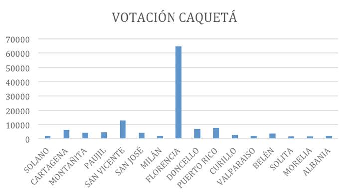 votacion-caqueta-Edinso-Culma.jpg - 41.19 kB