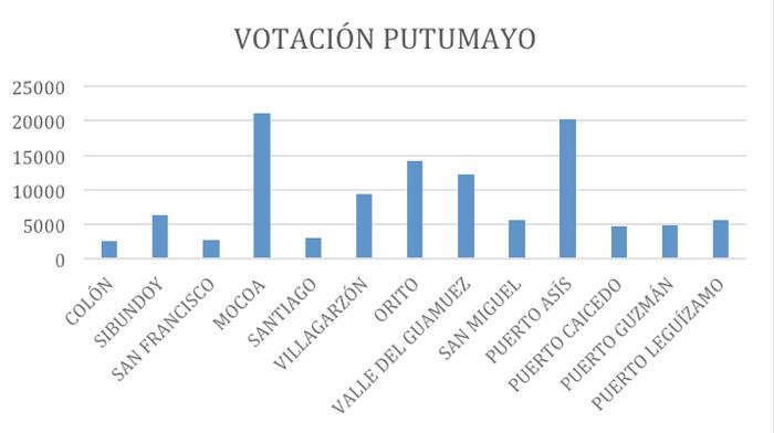 votacion-putumayo-Edinso-Culma.jpg - 42.36 kB