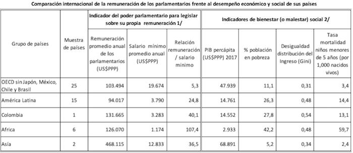 comparacion-remuneracion-parlamentarios-por-paises.jpg - 108.09 kB