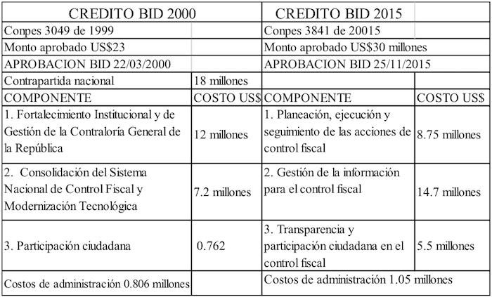 credito BID 2000
