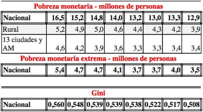 pobreza-monetaria-extrema-colombia-jorge-gonzalez.jpg - 172.54 kB