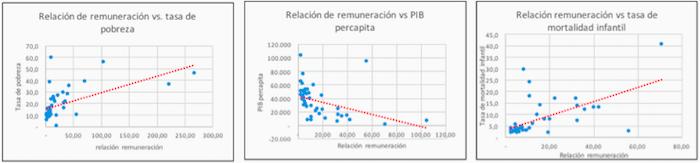 relacion-remuneracion-vs-pobreza-pib-mortalidad.jpg - 108.46 kB