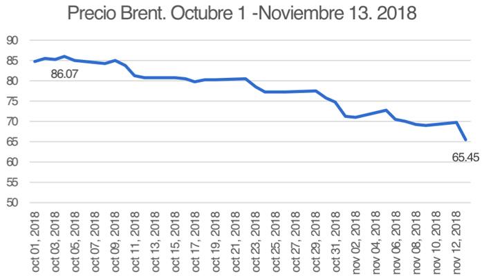 Precio-Brent-Jesus-Botero.jpg - 67.67 kB