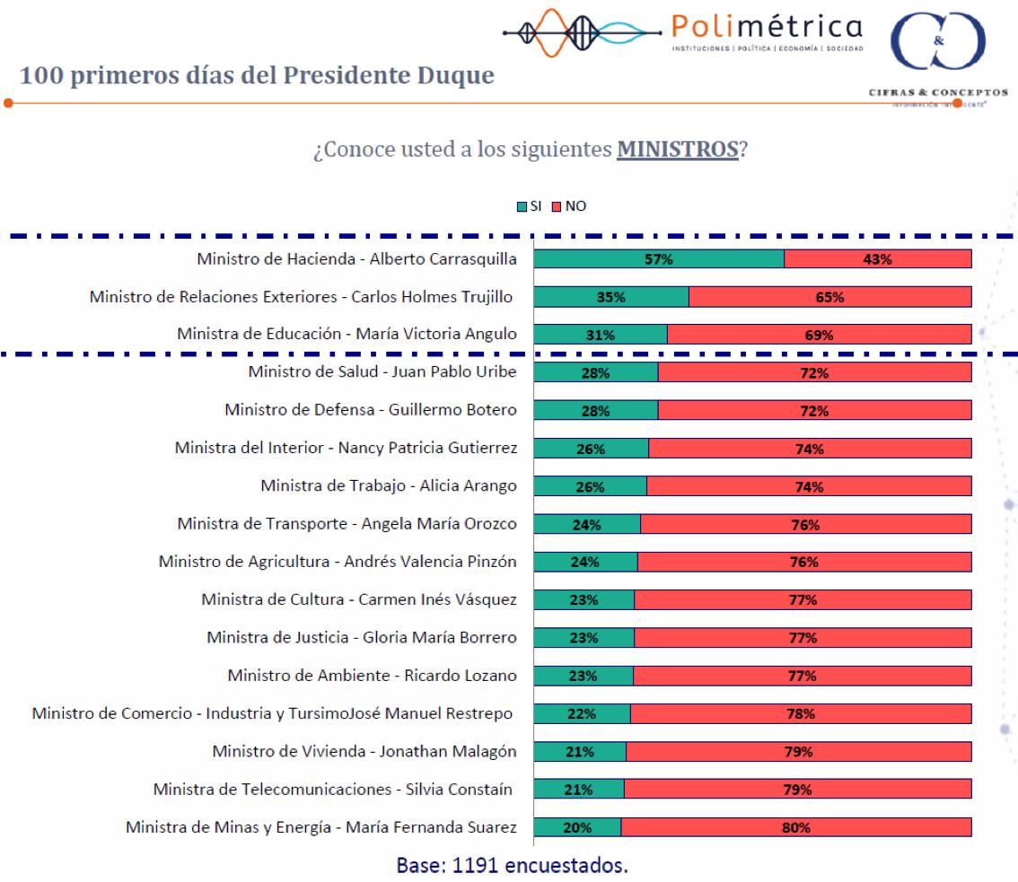 encuesta-ministros-cifras-andres-segura.jpg - 503.04 kB