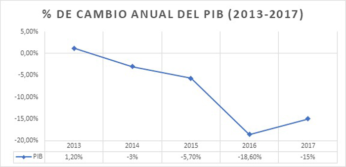 porcentaje-PIB-desesperanza-venezuela.jpg - 55.33 kB