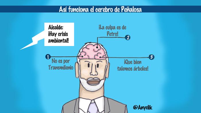 Así funciona el cerebro de Peñalosa